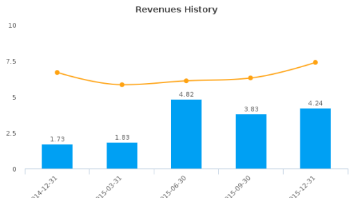 MER Telemanagement Solutions Ltd. :MTSL-US: Earnings Analysis: Q4, 2015 By the Numbers