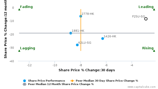 Fortune Real Estate Investment Trust breached its 50 day moving average in a Bearish Manner : February 4, 2016