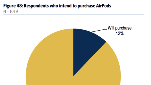 More people already want Apple AirPods than the Apple Watch