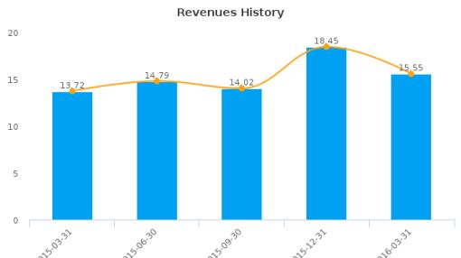 Crimson Wine Group Ltd. :CWGL-US: Earnings Analysis: Q1, 2016 By the Numbers : May 23, 2016