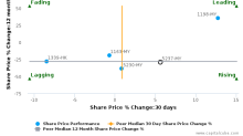 MPHB Capital Sdn. Bhd. breached its 50 day moving average in a Bearish Manner : 5237-MY : February 26, 2016
