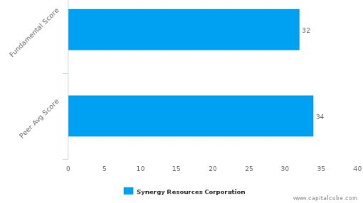 Synergy Resources Corp. – Value Analysis (NYSE MKT:SYRG) : September 26, 2016