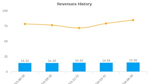 Summit Financial Group, Inc. (West Virginia) :SMMF-US: Earnings Analysis: Q2, 2016 By the Numbers : August 1, 2016
