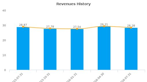 Urstadt Biddle Properties, Inc. :UBA-US: Earnings Analysis: Q3, 2016 By the Numbers : September 21, 2016