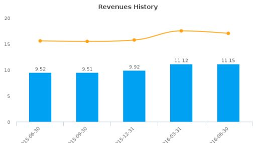 Citizens Financial Services, Inc. :CZFS-US: Earnings Analysis: Q2, 2016 By the Numbers : August 4, 2016