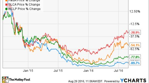 4 Top Silica Stocks to Buy in 2016