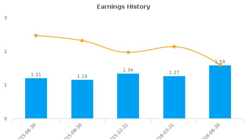 Malvern Bancorp, Inc. :MLVF-US: Earnings Analysis: Q3, 2016 By the Numbers : August 5, 2016