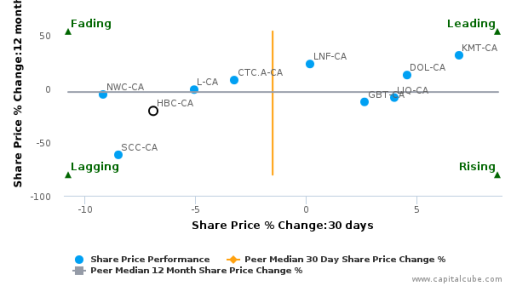 Hudson's Bay Co. breached its 50 day moving average in a Bearish Manner : HBC-CA : September 27, 2016