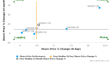 Shandong Homey Aquatic Development Co. Ltd. breached its 50 day moving average in a Bearish Manner : 600467-CN : January 12, 2017