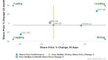 Imagination Technologies Group Plc breached its 50 day moving average in a Bearish Manner : IMG-GB : October 20, 2016