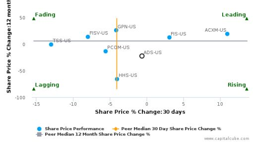 Alliance Data Systems Corp. breached its 50 day moving average in a Bearish Manner : ADS-US : August 17, 2016