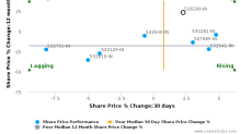 Mphasis Ltd. breached its 50 day moving average in a Bearish Manner : 526299-IN : October 21, 2016