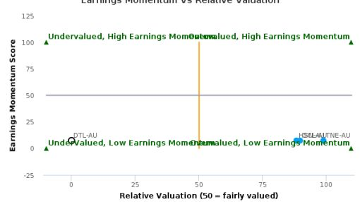 Data#3 Ltd. breached its 50 day moving average in a Bearish Manner : DTL-AU : June 25, 2016