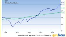 US Market Significantly Overvalued Ahead of Memorial Day Weekend