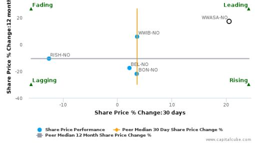 Wilh. Wilhelmsen ASA: Strong price momentum but will it sustain?