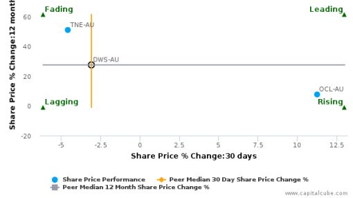 DWS Ltd. breached its 50 day moving average in a Bearish Manner : DWS-AU : September 22, 2016