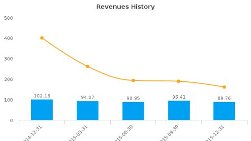 Cypress Energy Partners LP :CELP-US: Earnings Analysis: Q4, 2015 By the Numbers
