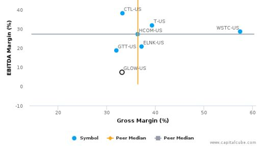 Glowpoint, Inc. :GLOW-US: Earnings Analysis: 2015 By the Numbers