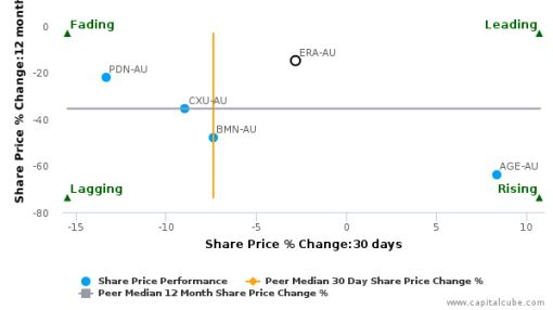 Energy Resources of Australia Ltd. breached its 50 day moving average in a Bearish Manner : ERA-AU : July 6, 2016