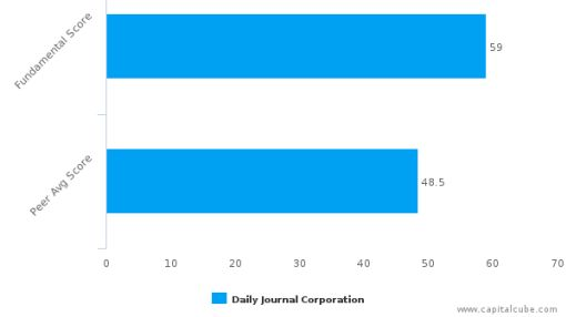 Daily Journal Corp. – Value Analysis (NASDAQ:DJCO) : September 12, 2016