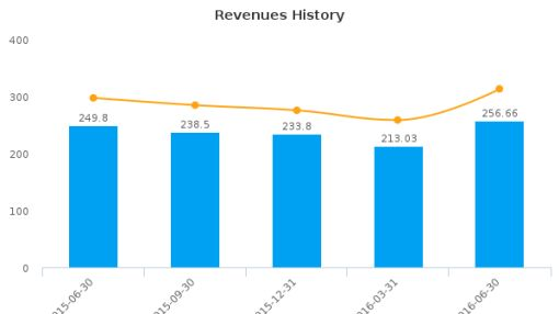 DiamondRock Hospitality Co. :DRH-US: Earnings Analysis: Q2, 2016 By the Numbers : August 11, 2016