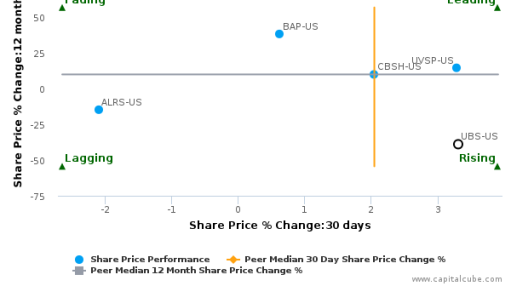 UBS Group AG breached its 50 day moving average in a Bearish Manner : UBS-US : August 22, 2016