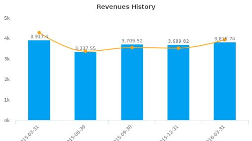 Hino Motors, Ltd. :HINOY-US: Earnings Analysis: Q4, 2016 By the Numbers