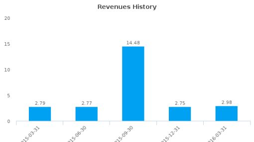 Maui Land & Pineapple Co., Inc. :MLP-US: Earnings Analysis: Q1, 2016 By the Numbers