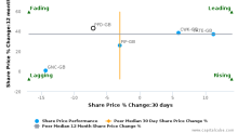 Premier Foods Plc breached its 50 day moving average in a Bearish Manner : PFD-GB : October 13, 2016
