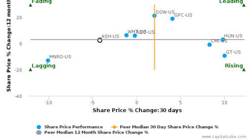 Ashland, Inc. breached its 50 day moving average in a Bullish Manner : ASH-US : August 22, 2016