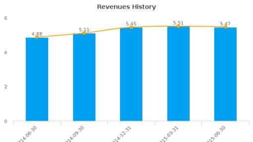 River Valley Bancorp (Indiana) Earnings Q2, 2015