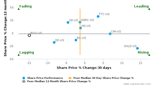 Briggs & Stratton Corp. breached its 50 day moving average in a Bearish Manner : BGG-US : August 19, 2016