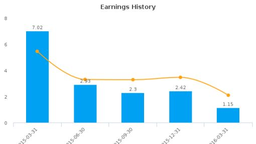 MV Oil Trust :MVO-US: Earnings Analysis: Q1, 2016 By the Numbers : May 26, 2016