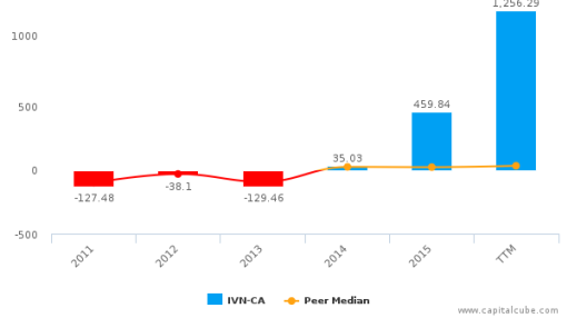 Ivanhoe Mines Ltd. :IVN-CA: Earnings Analysis: Q2, 2016 By the Numbers : August 17, 2016