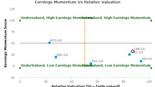 Cinemark Holdings, Inc. breached its 50 day moving average in a Bearish Manner : CNK-US : September 21, 2016