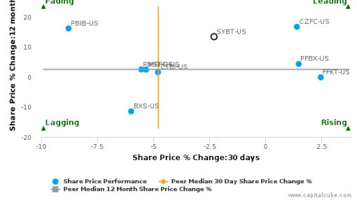 Stock Yards Bancorp, Inc. breached its 50 day moving average in a Bullish Manner : SYBT-US : July 11, 2016