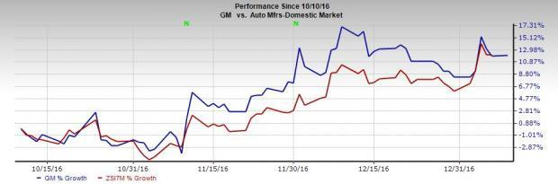 General Motors (GM) Stock Up Post Record 2016 China Sales
