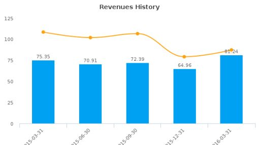 QuinStreet, Inc. :QNST-US: Earnings Analysis: Q3, 2016 By the Numbers : June 7, 2016