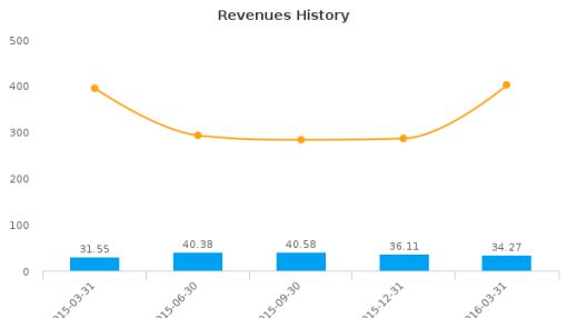 Ark Restaurants Corp. :ARKR-US: Earnings Analysis: Q2, 2016 By the Numbers : June 8, 2016