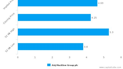 A&J Mucklow Group Plc : Fairly valued, but don't skip the other factors