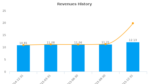 New England Realty Associates LP :NEN-US: Earnings Analysis: Q4, 2015 By the Numbers