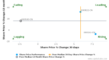 Sinochem International Corp. breached its 50 day moving average in a Bearish Manner : 600500-CN : February 27, 2017