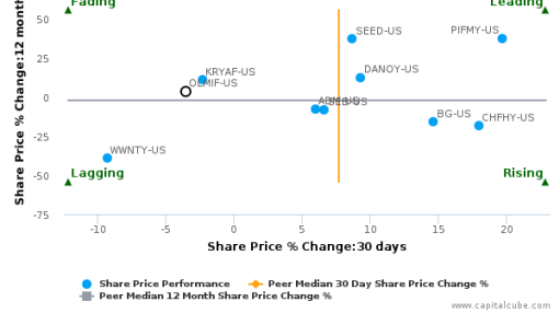 Olam International Ltd. breached its 50 day moving average in a Bearish Manner : OLMIF-US : August 8, 2016