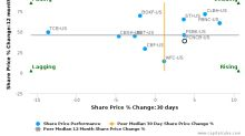 First Citizens BancShares, Inc. (North Carolina) breached its 50 day moving average in a Bearish Manner : FCNCB-US : February 3, 2017