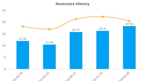 People Corp. :PEO-CA: Earnings Analysis: Q2, 2016 By the Numbers : June 22, 2016