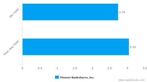 Pioneer Bankshares, Inc. : PNBI-US: Dividend Analysis : June 20th, 2016 (record date) : By the numbers : June 30, 2016