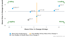 A.S. Roma SpA breached its 50 day moving average in a Bearish Manner : ASR-IT : September 13, 2016