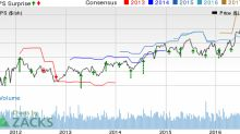 MKS Instruments (MKSI) Beats on Q2 Earnings, Stock Gains