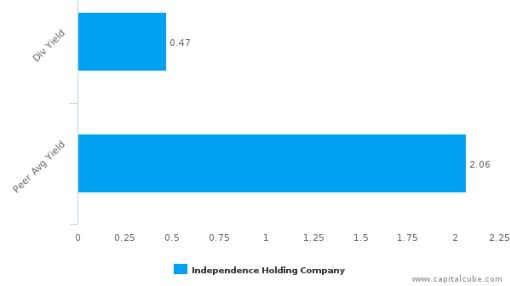 Independence Holding Co. : IHC-US: Dividend Analysis : July 06th, 2016 (record date) : By the numbers : July 14, 2016