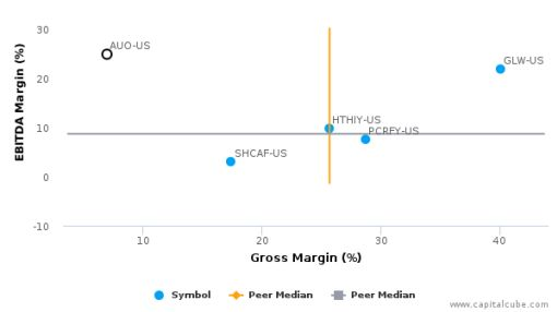AU Optronics Corp. :AUO-US: Earnings Analysis: Q2, 2016 By the Numbers : August 8, 2016